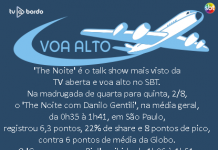 The Noite é o talk show mais visto da TV aberta e voa alto no SBT