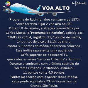 Programa do Ratinho abre vantagem de 187% sobre terceira colocada e voa alto no SBT TV a Bordo
